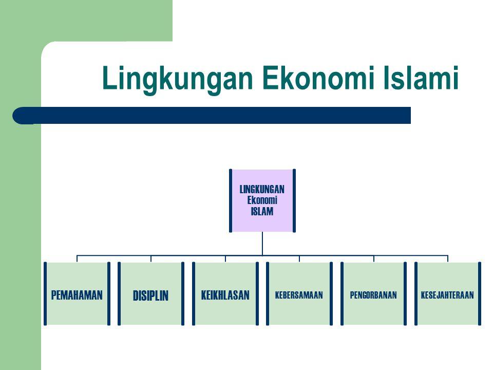 Lingkungan Ekonomi Islami