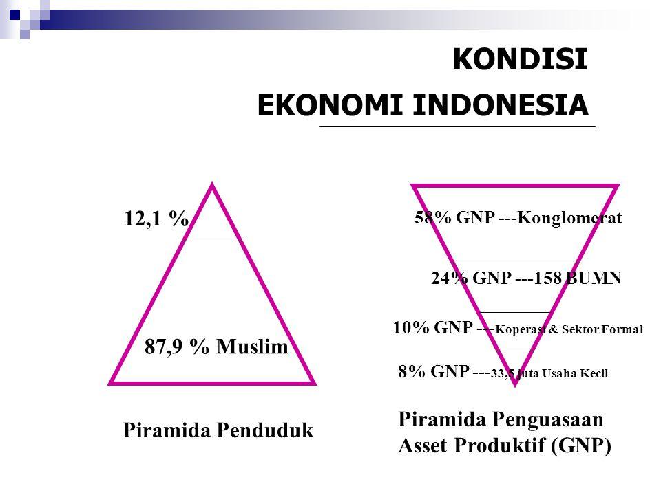 KONDISI EKONOMI INDONESIA 12,1 % 87,9 % Muslim
