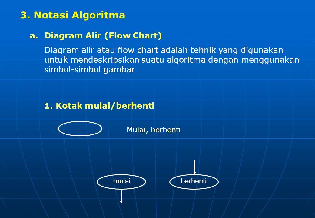 3. Notasi Algoritma Diagram Alir (Flow Chart)