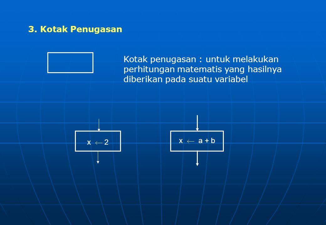 3. Kotak Penugasan Kotak penugasan : untuk melakukan perhitungan matematis yang hasilnya diberikan pada suatu variabel.