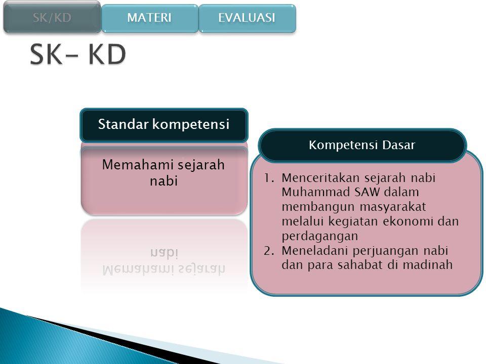 SK- KD Standar kompetensi Memahami sejarah nabi Kompetensi Dasar