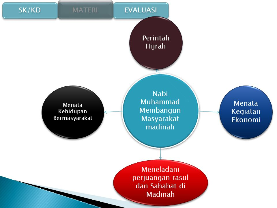 Nabi Muhammad Membangun Masyarakat madinah