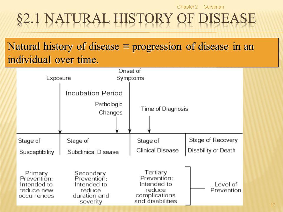 §2.1 Natural History of Disease
