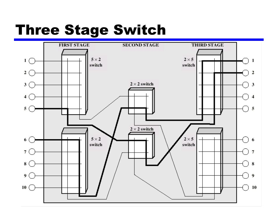 Three Stage Switch
