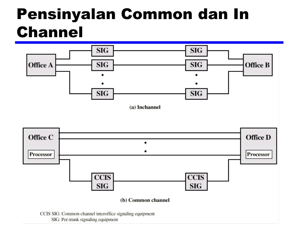 Pensinyalan Common dan In Channel