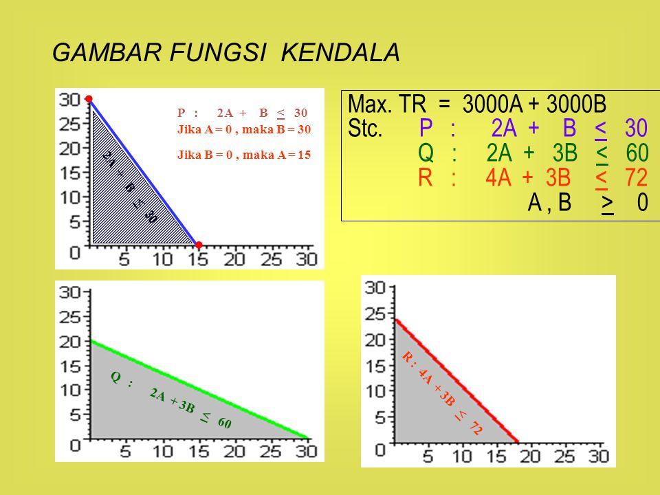 • • GAMBAR FUNGSI KENDALA Max. TR = 3000A + 3000B