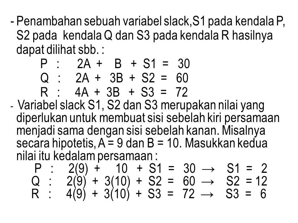 Penambahan sebuah variabel slack,S1 pada kendala P, S2 pada kendala Q dan S3 pada kendala R hasilnya dapat dilihat sbb. :