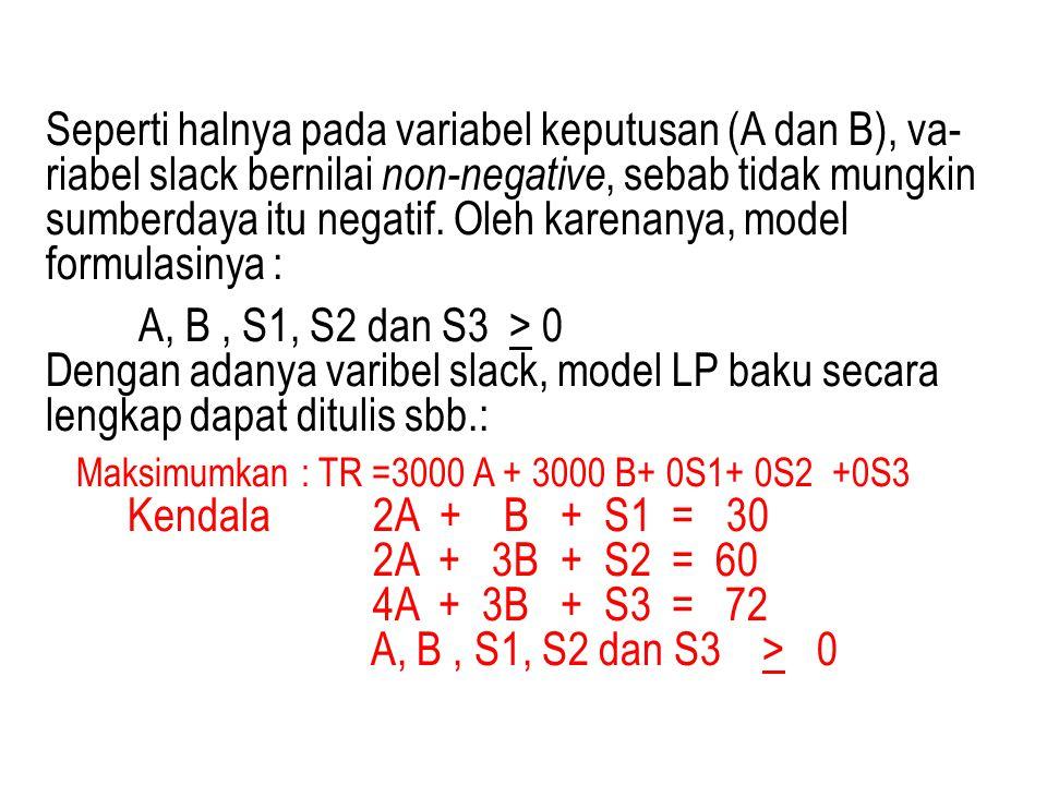 Maksimumkan : TR =3000 A + 3000 B+ 0S1+ 0S2 +0S3 2A + 3B + S2 = 60