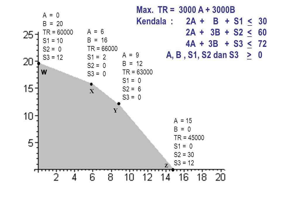 • • • • Max. TR = 3000 A + 3000B Kendala : 2A + B + S1 < 30