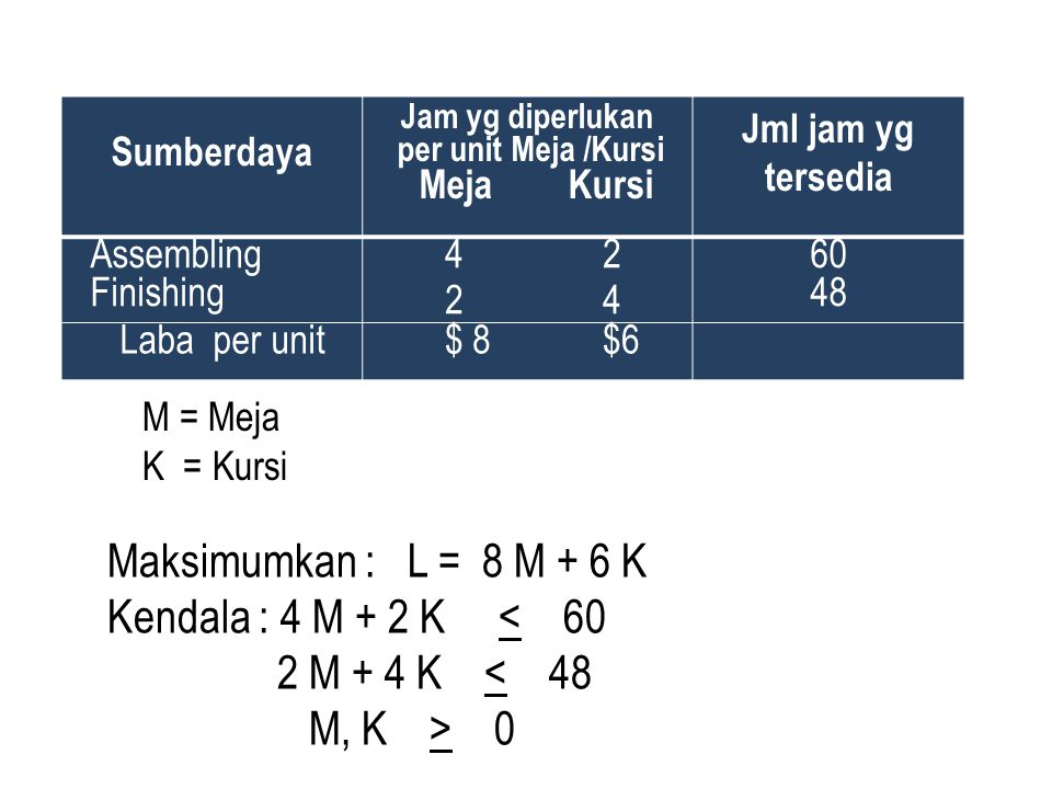 Maksimumkan : L = 8 M + 6 K Kendala : 4 M + 2 K < 60