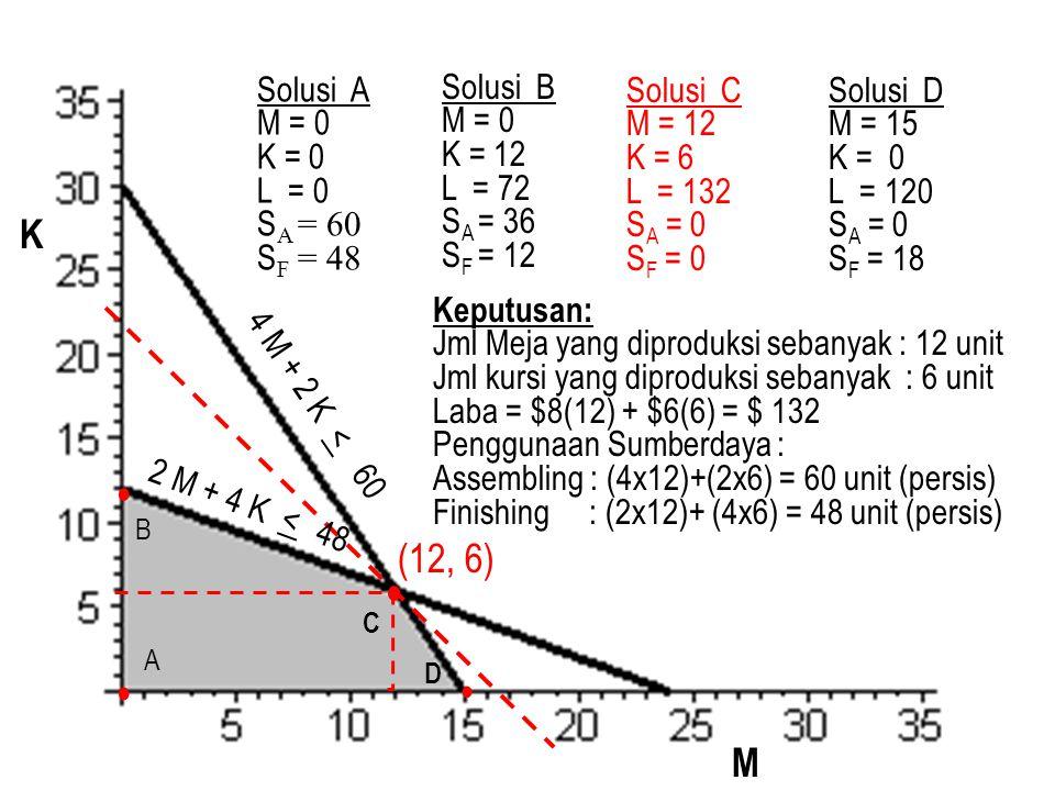 • • • K B (12, 6) A • M Solusi A M = 0 K = 0 L = 0 SA = 60 SF = 48