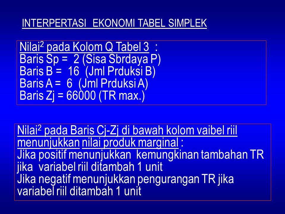 Nilai2 pada Kolom Q Tabel 3 : Baris Sp = 2 (Sisa Sbrdaya P)