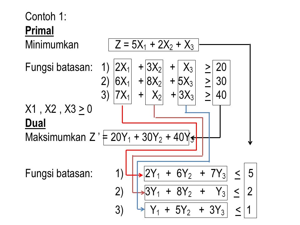 Contoh 1: Primal. Minimumkan Z = 5X1 + 2X2 + X3. Fungsi batasan: 1) 2X1 + 3X2 + X3 > 20.