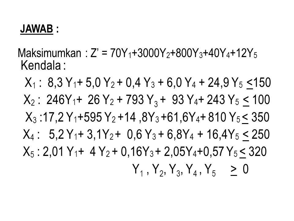 Kendala : X2 : 246Y1+ 26 Y2 + 793 Y3 + 93 Y4+ 243 Y5 < 100