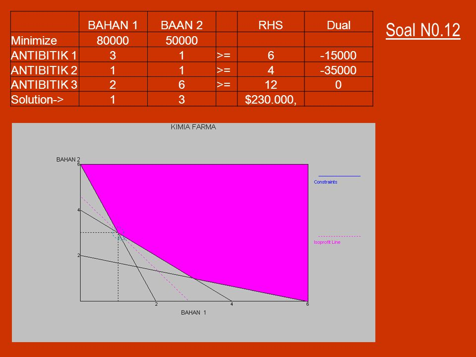 Soal N0.12 BAHAN 1 BAAN 2 RHS Dual Minimize 80000 50000 ANTIBITIK 1 3