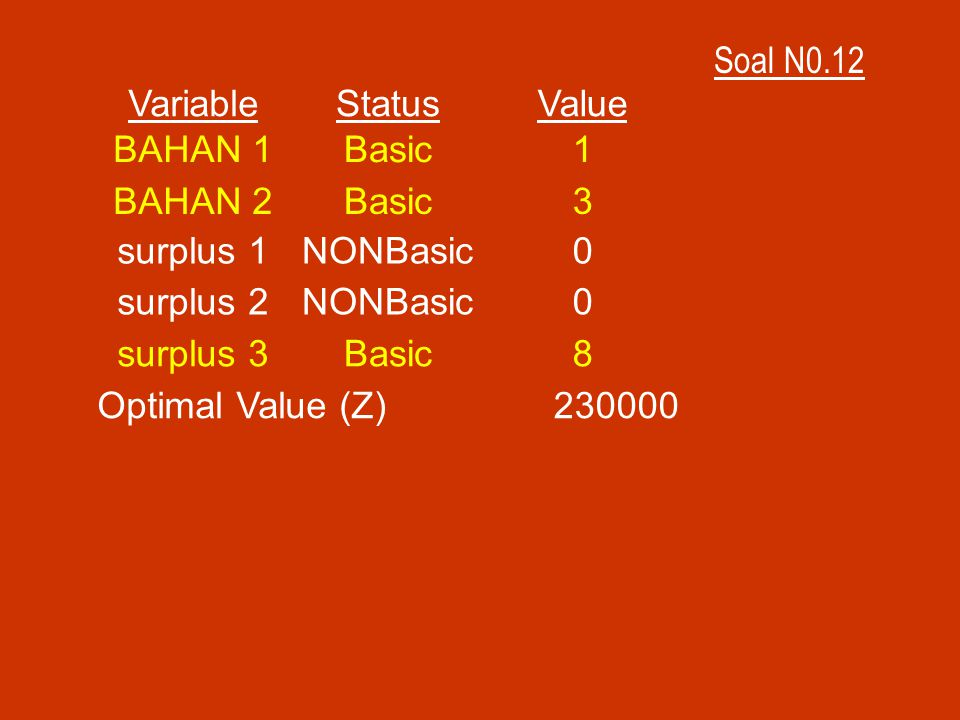 Soal N0.12 Variable. Status. Value. BAHAN 1. Basic. 1. BAHAN 2. 3. surplus 1. NONBasic. surplus 2.