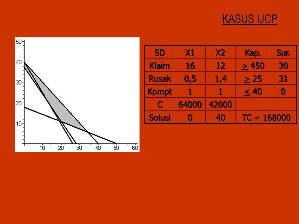 KASUS UCP SD X1 X2 Kap. Sur. Klaim 16 12 > 450 30 Rusak 0,5 1,4
