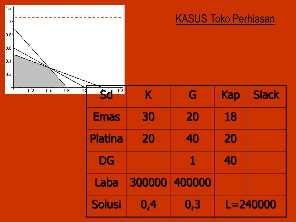 KASUS Toko Perhiasan Sd. K. G. Kap. Slack. Emas. 30. 20. 18. Platina. 40. DG. 1. Laba.