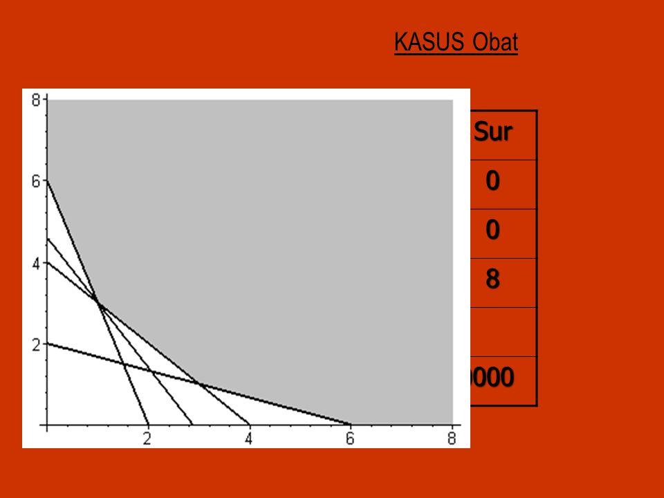 KASUS Obat Sd B1 B2 Kap Sur A1 3 1 > 6 A2 > 4 A3 2 6 > 12 8 TC 80000 50000 Solusi TC=230000