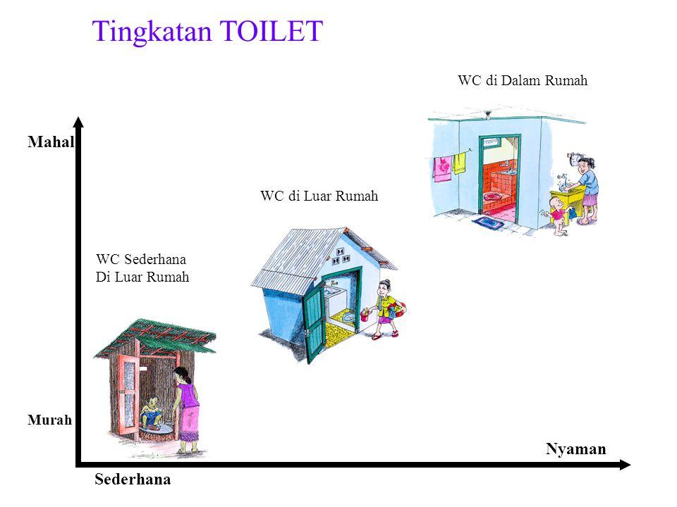 Tingkatan TOILET Mahal Nyaman Sederhana WC di Dalam Rumah