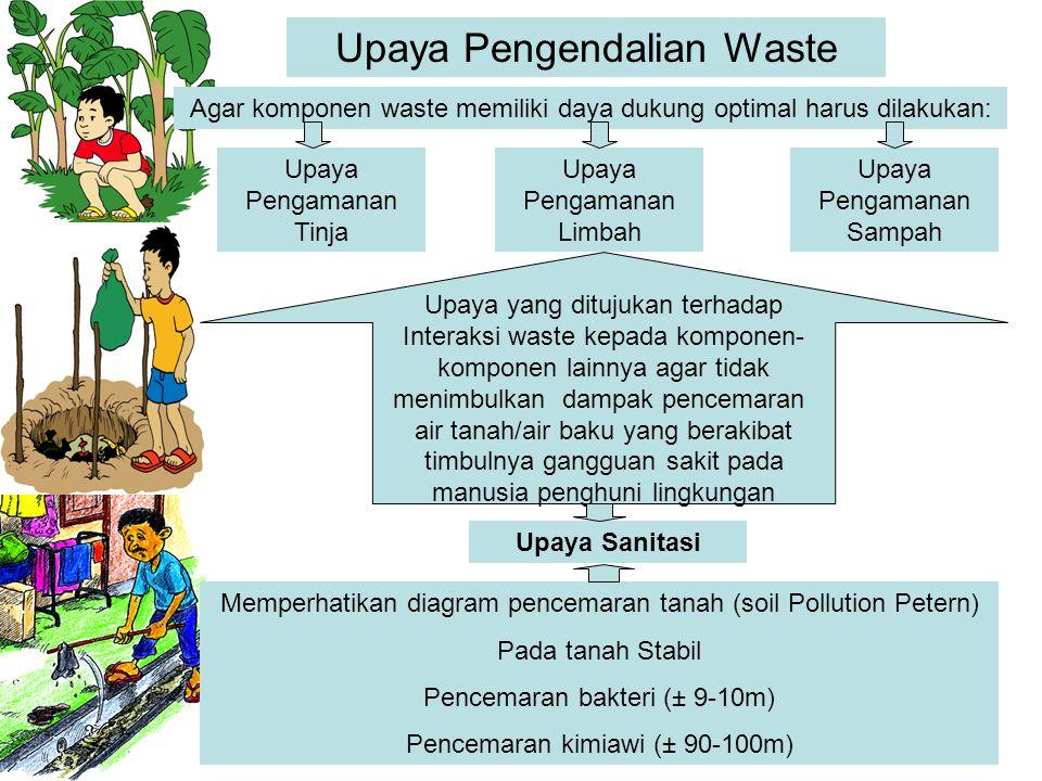 Upaya Pengendalian Waste