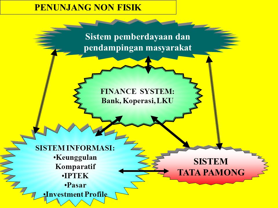 Sistem pemberdayaan dan pendampingan masyarakat Keunggulan Komparatif