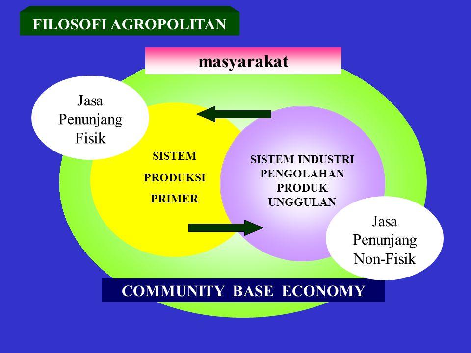 SISTEM INDUSTRI PENGOLAHAN PRODUK UNGGULAN COMMUNITY BASE ECONOMY