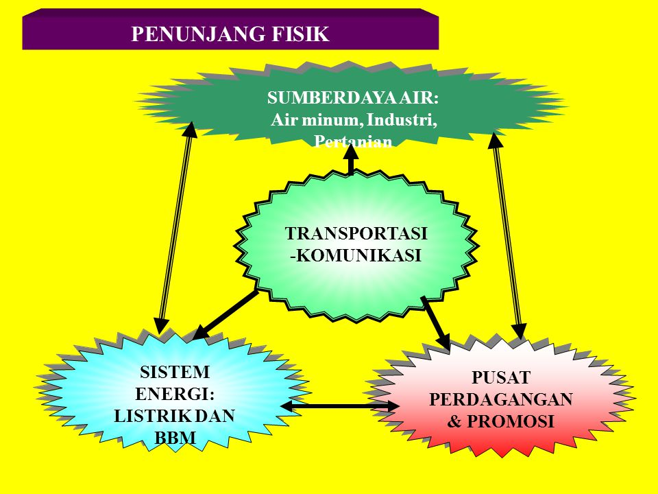 PENUNJANG FISIK SUMBERDAYA AIR: Air minum, Industri, Pertanian