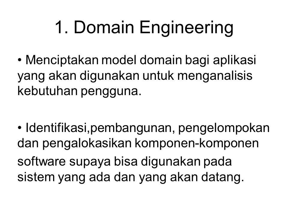 1. Domain Engineering Menciptakan model domain bagi aplikasi yang akan digunakan untuk menganalisis kebutuhan pengguna.