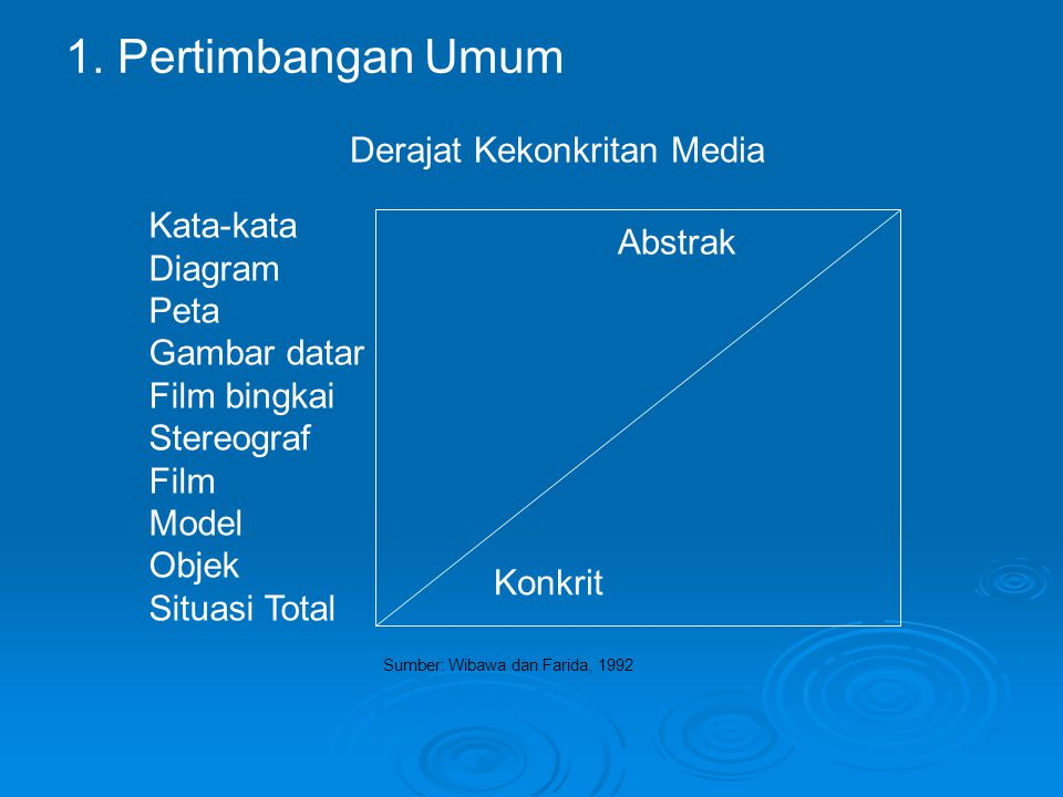 1. Pertimbangan Umum Derajat Kekonkritan Media Kata-kata Abstrak