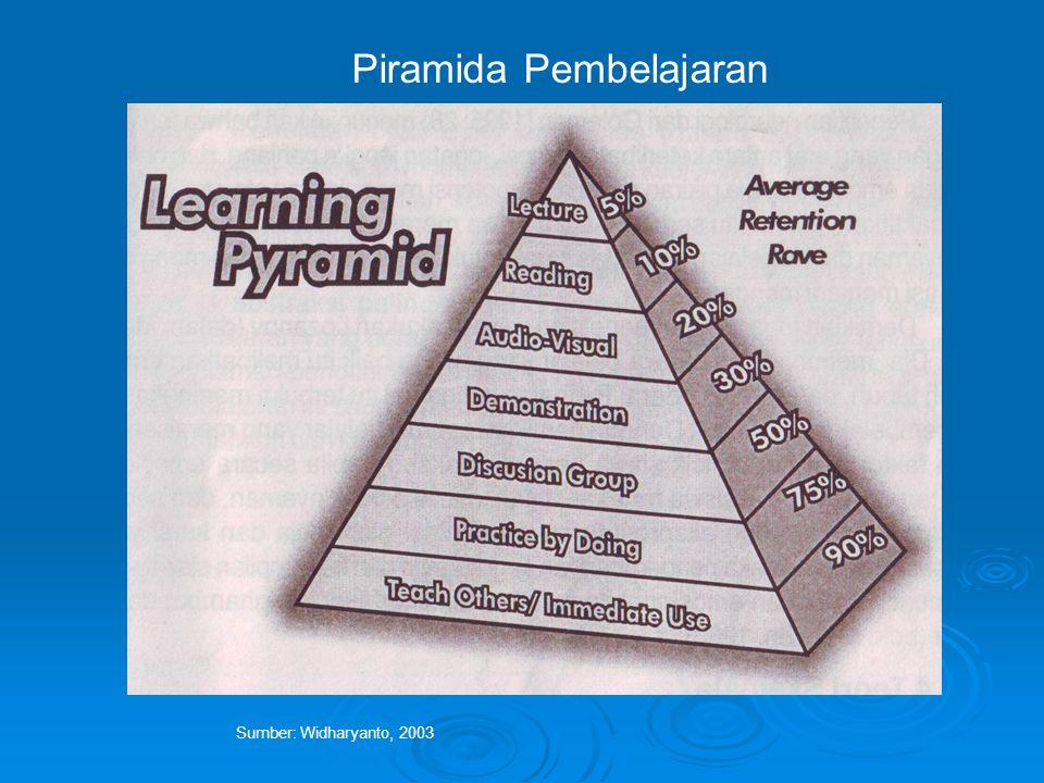 Piramida Pembelajaran