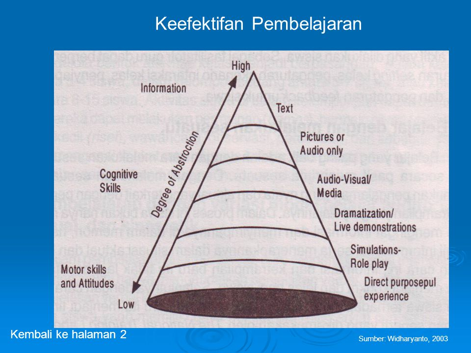 Keefektifan Pembelajaran