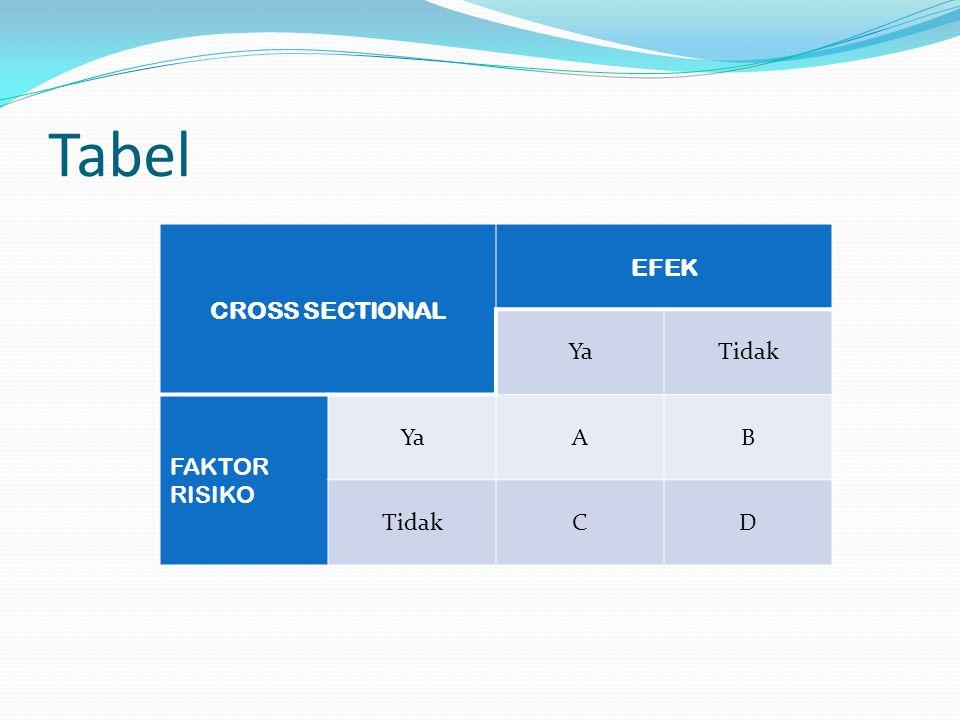 Tabel CROSS SECTIONAL EFEK Ya Tidak FAKTOR RISIKO A B C D