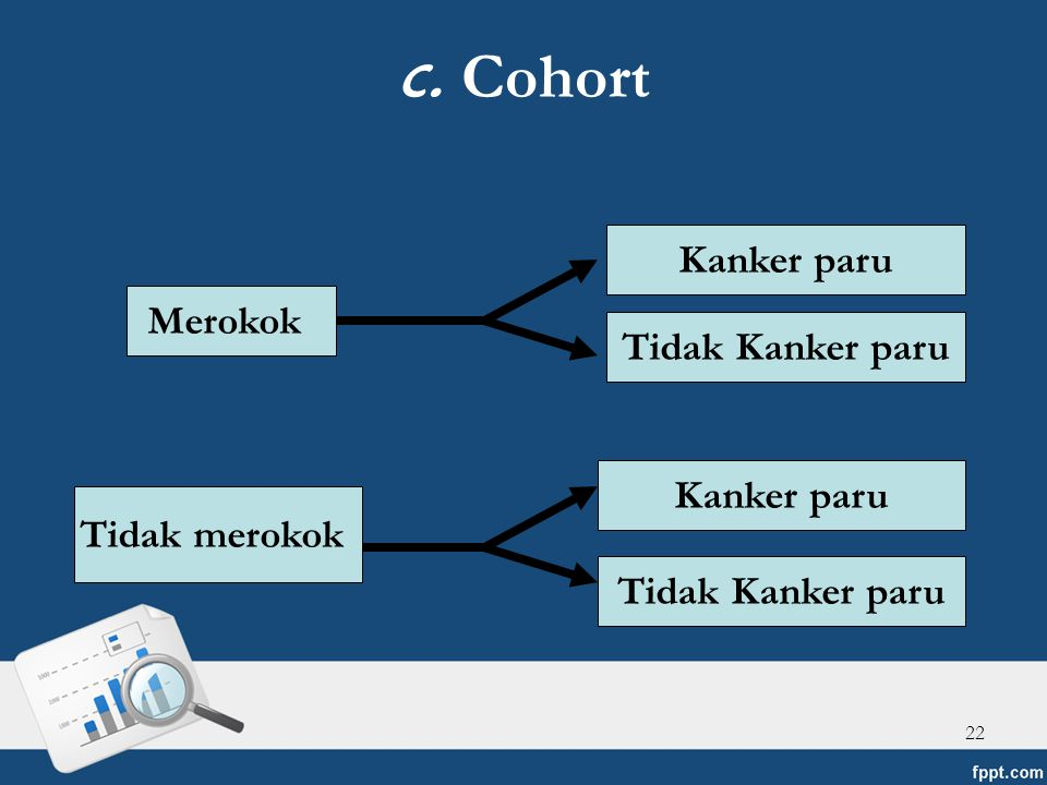 c. Cohort Kanker paru Merokok Tidak Kanker paru Kanker paru
