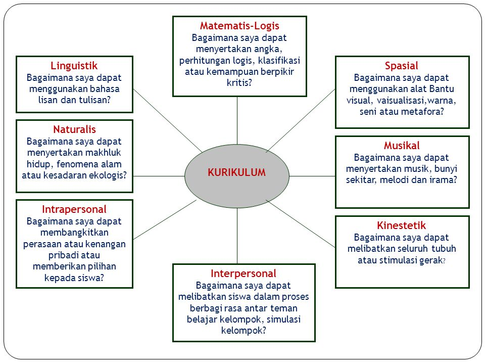 Matematis-Logis Linguistik Naturalis Intrapersonal Spasial Musikal