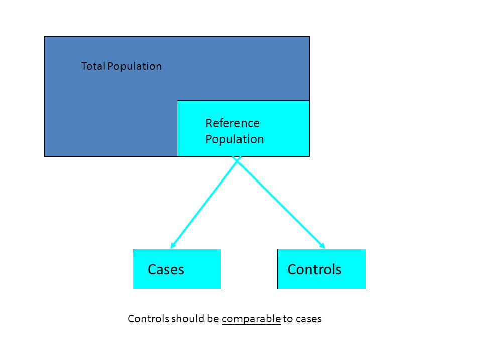 Controls should be comparable to cases