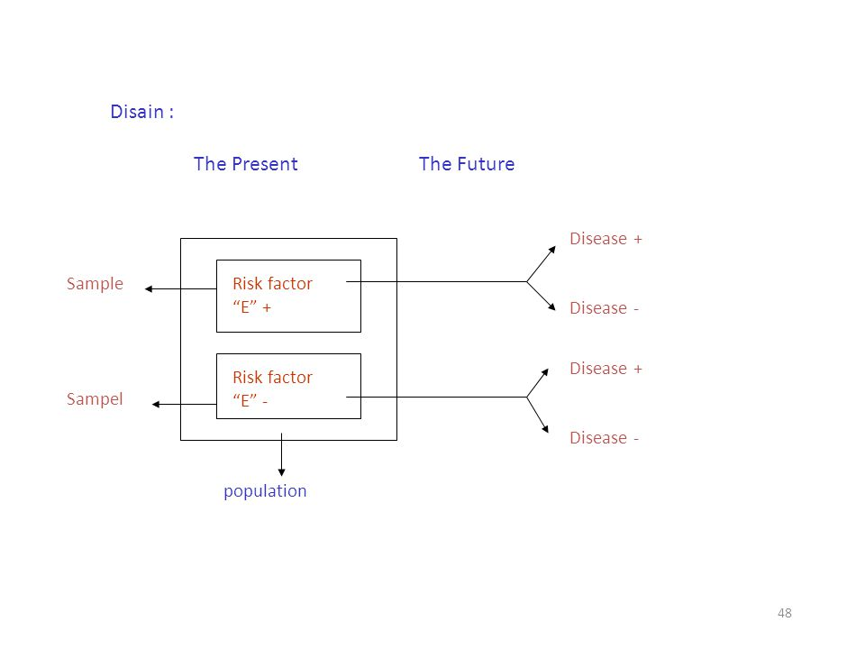 Disain : The Present The Future Disease + Disease - Sample Sampel