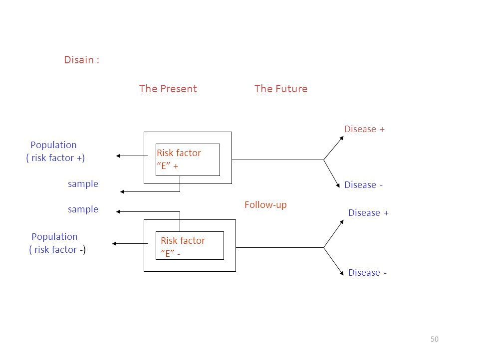 Disain : The Present The Future Disease + Population ( risk factor +)