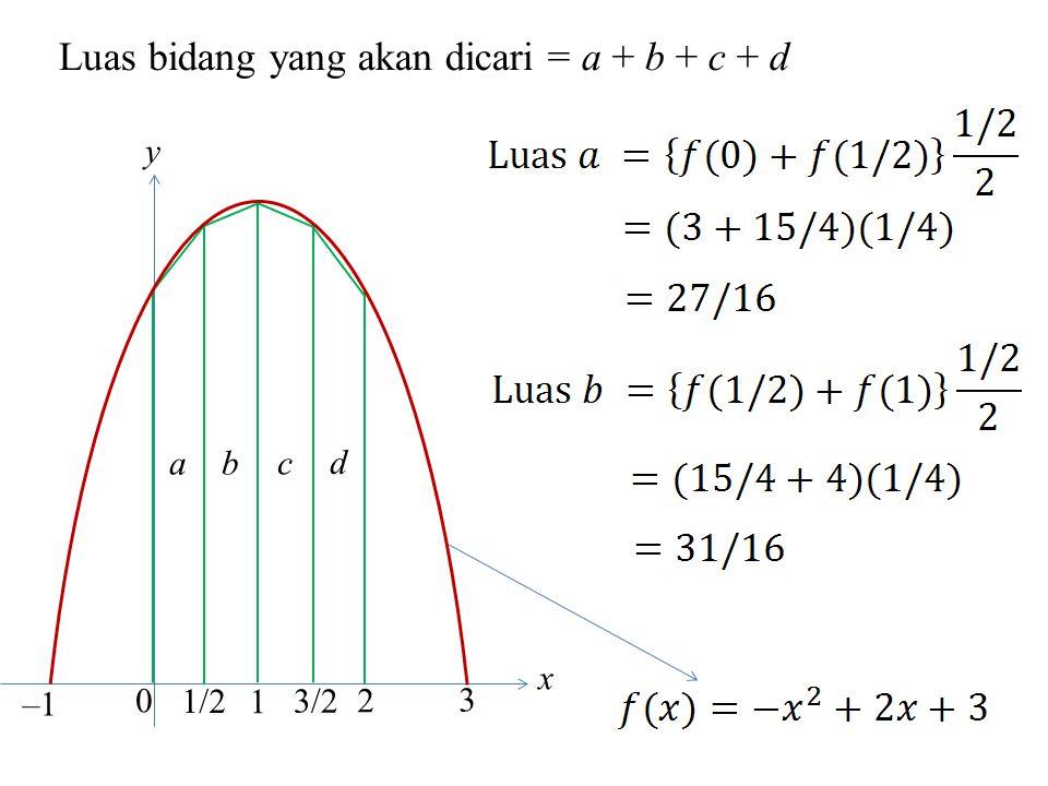 Luas bidang yang akan dicari = a + b + c + d