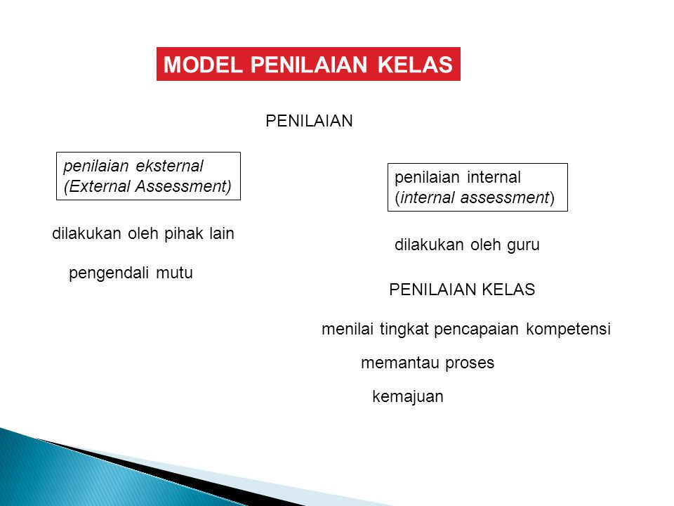 MODEL PENILAIAN KELAS PENILAIAN penilaian eksternal