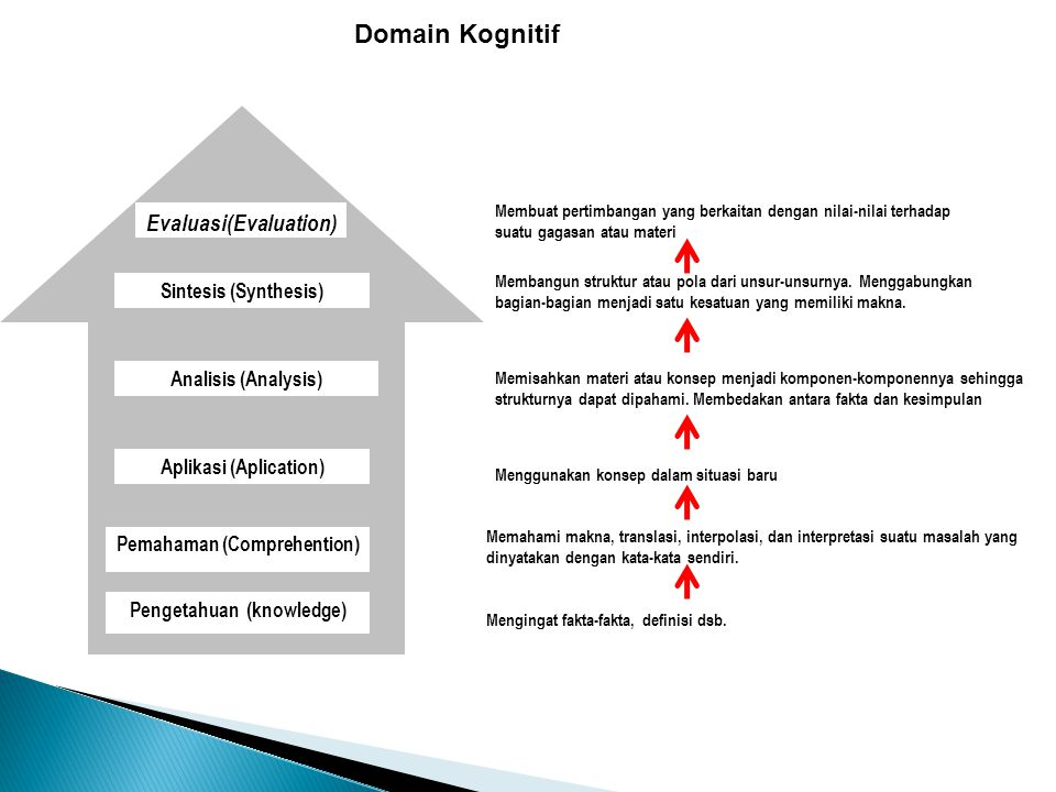 Domain Kognitif Evaluasi(Evaluation) Sintesis (Synthesis)