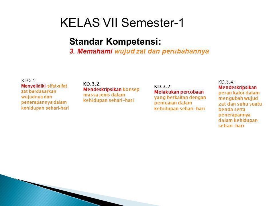 KELAS VII Semester-1 Standar Kompetensi: