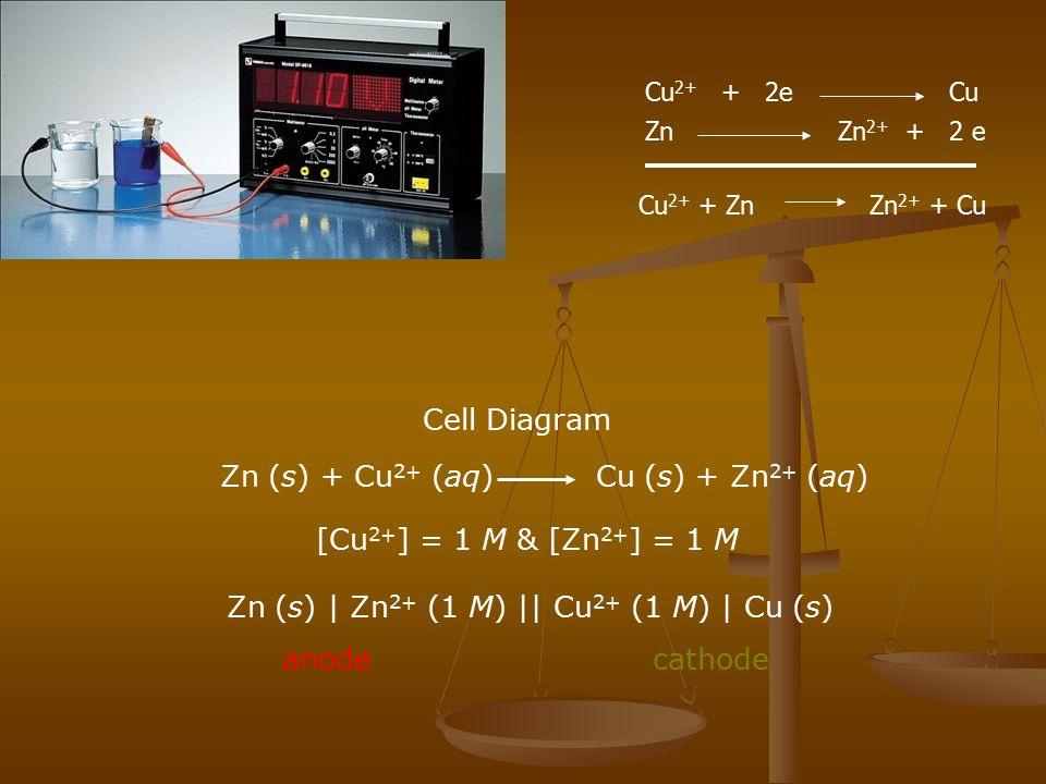 Zn (s) + Cu2+ (aq) Cu (s) + Zn2+ (aq)