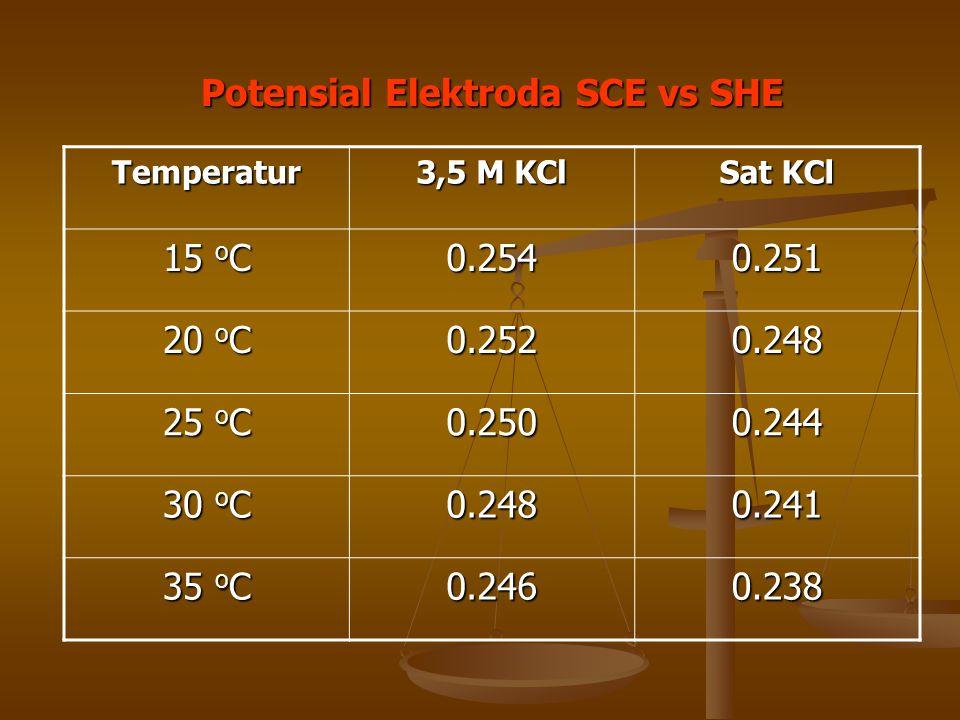 Potensial Elektroda SCE vs SHE