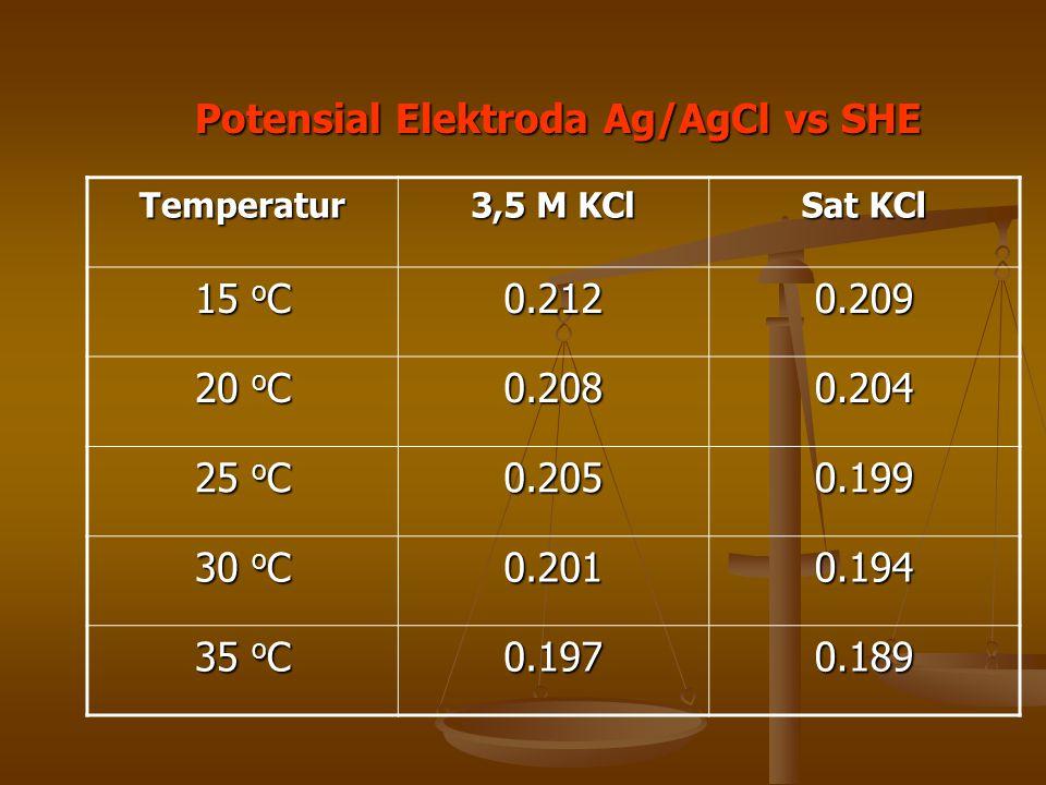 Potensial Elektroda Ag/AgCl vs SHE