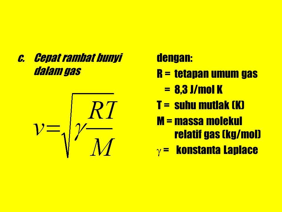 Cepat rambat bunyi dalam gas