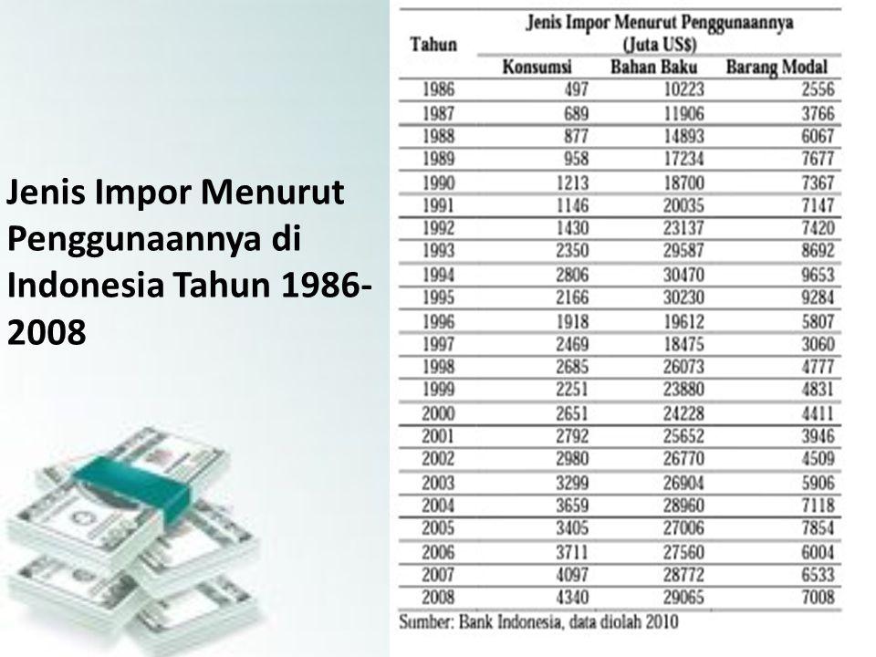 Jenis Impor Menurut Penggunaannya di Indonesia Tahun 1986-2008