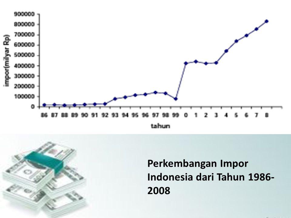 Perkembangan Impor Indonesia dari Tahun 1986-2008