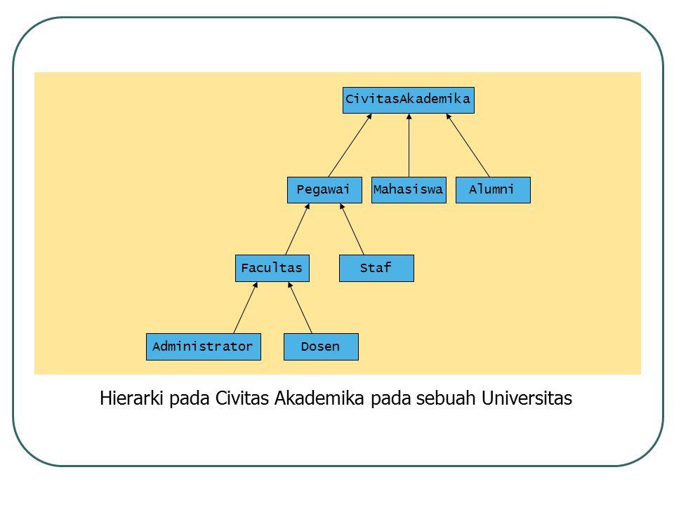 Hierarki pada Civitas Akademika pada sebuah Universitas