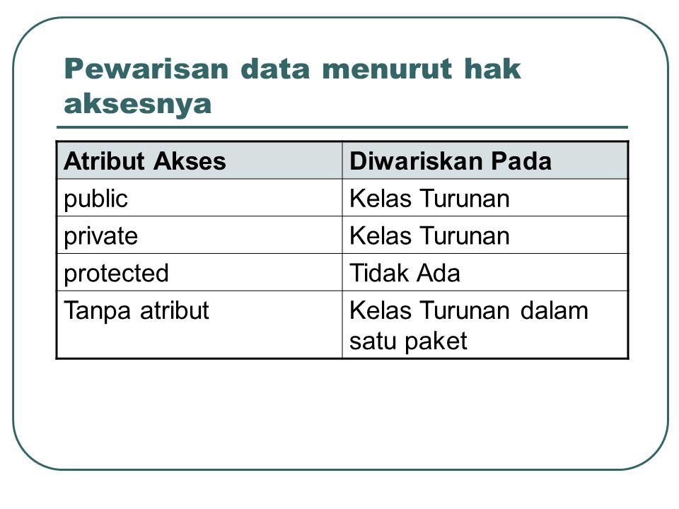 Pewarisan data menurut hak aksesnya